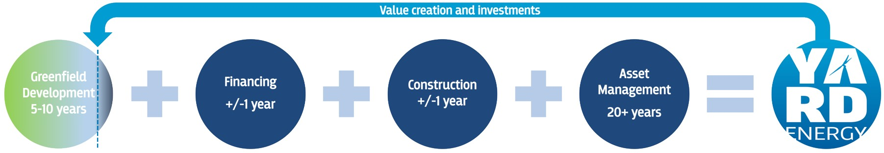 Value creation and investments